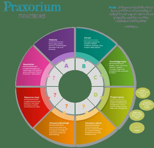 PraxoriumFunctions